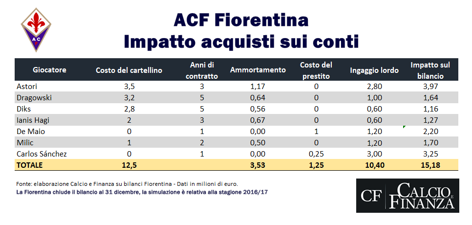 fiorentina-saldo-calciomercato-in-entrata-2016-2017