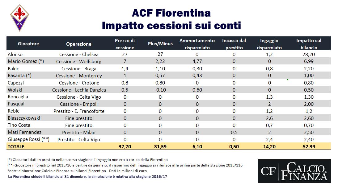 fiorentina-saldo-calciomercato-in-uscita-2016-2017