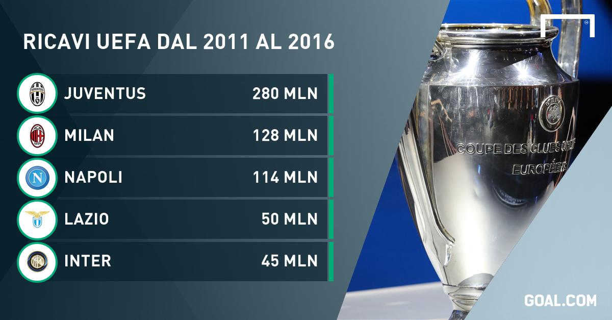 Quanto ha guadagnato la Fiorentina dall'Europa negli ultimi 5 anni? Il paragone con le altre è impietoso