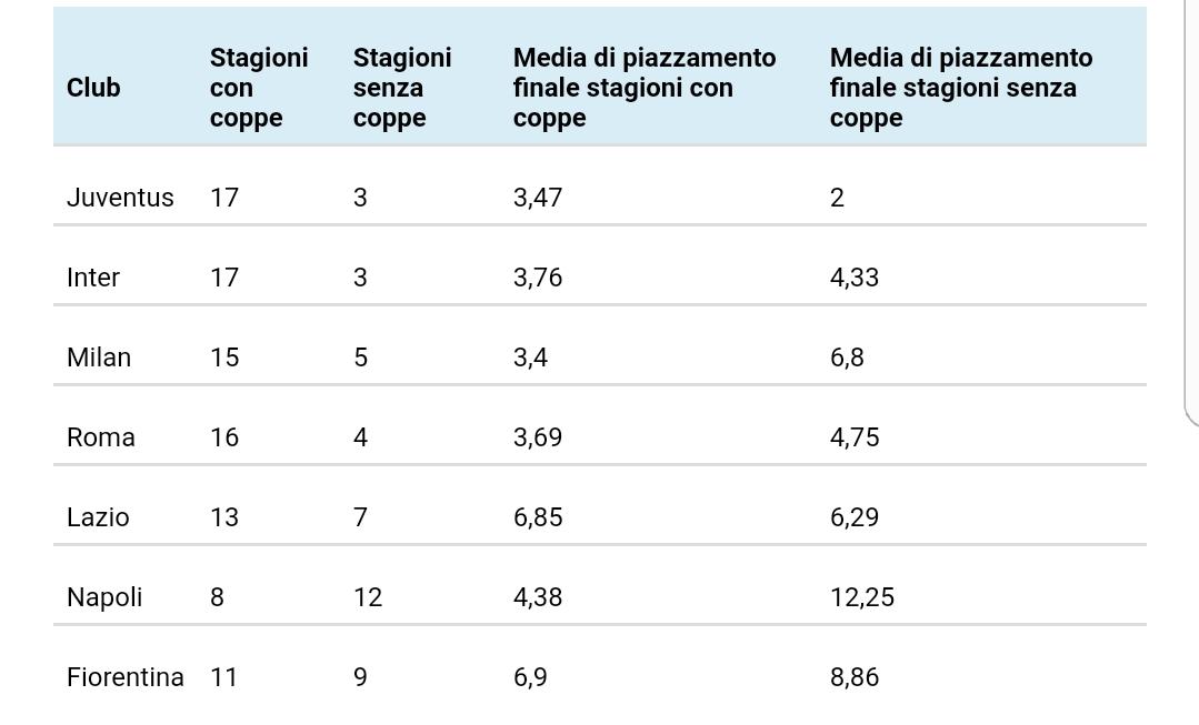 Senza le Coppe la Fiorentina va meglio in campionato? I dati dicono di no. Anche per tutte le altre italiane