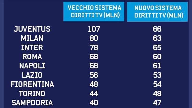 DIRITTI TV, PASSA LA RIVOLUZIONE, LA FIORENTINA GUADAGNA 6 MILIONI. PIANGONO LE BIG D'ITALIA