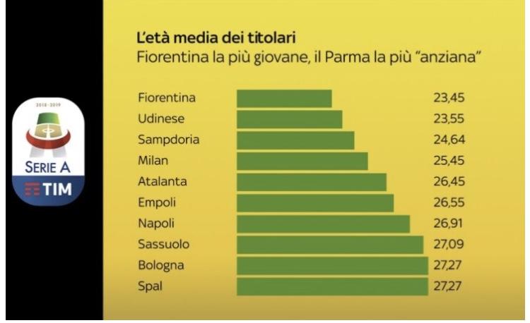 Sky: la Fiorentina è la squadra più giovane della Serie A. La media dei titolari è impressionante. La classifica…
