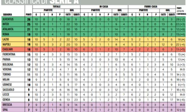La Fiorentina ha fatto più punti in trasferta. Domenica ha l'occasione per migliorare il ruolino casalingo..